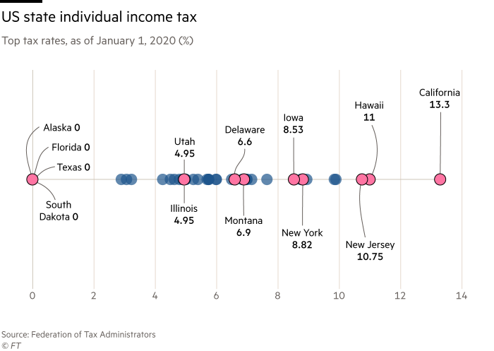 Chart shows top tax rates, as of January 1, 2020 (%) showing state individual income taxes