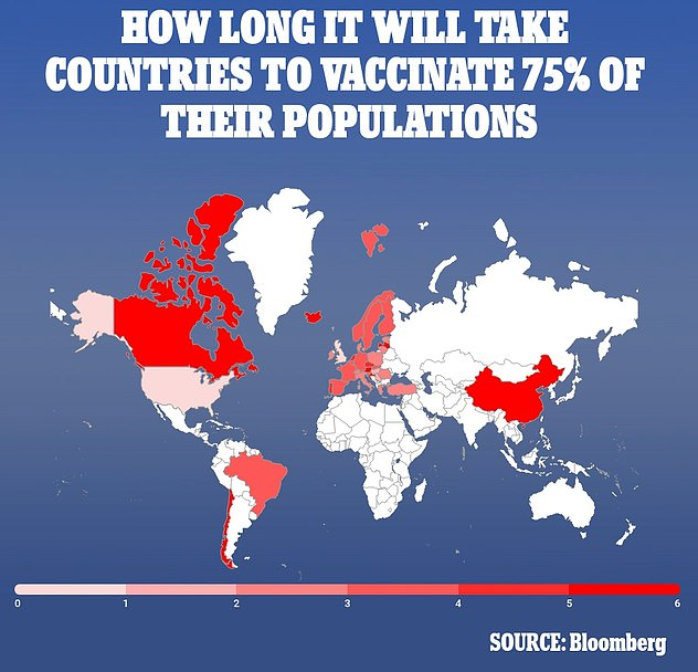According to Bloomberg's vaccination calculator, the US will need nine months to reach herd immunity, and it could take some countries six years