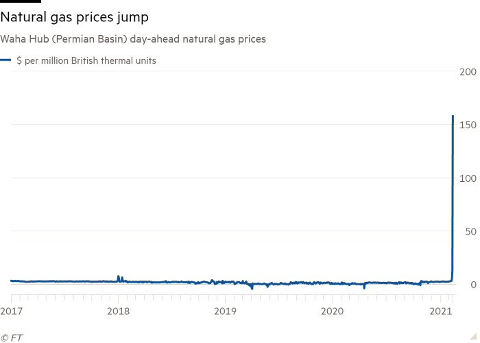 Line chart of Waha Hub (Permian Basin) day-ahead natural gas prices showing Natural gas prices jump