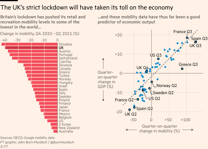 Charts showing that the UK's strict lockdown will have taken its toll on the economy. Visits to retail and leisure locations in the UK have fallen very steeply since the fourth quarter of 2020, and thus far in the pandemic this mobility data has been a good predictor of GDP growth