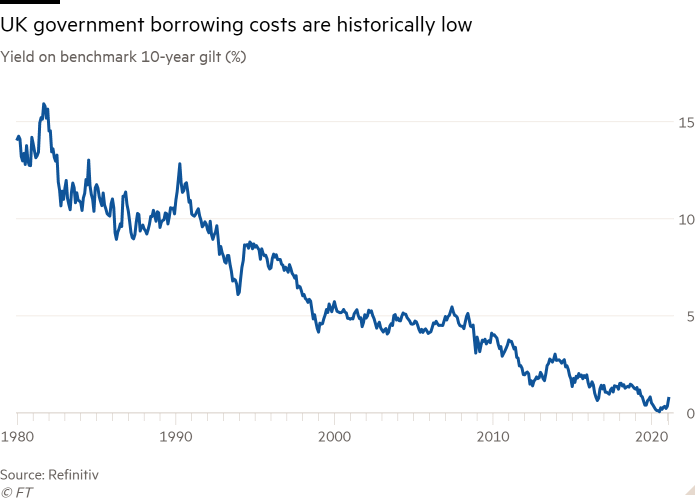 Line chart of Yield on benchmark 10-year gilt (%) showing UK government borrowing costs are historically low
