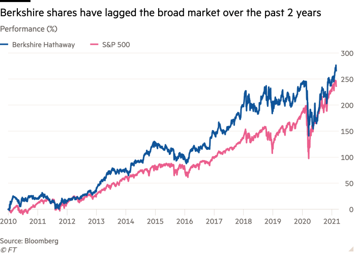 Line chart of Performance (%) showing Berkshire shares have lagged the broad market over the past 2 years
