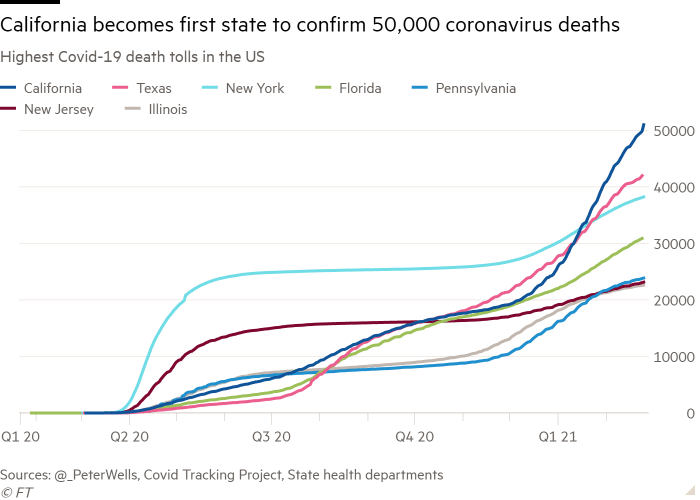 Line chart of Highest Covid-19 death tolls in the US showing California becomes first state to confirm 50,000 coronavirus deaths
