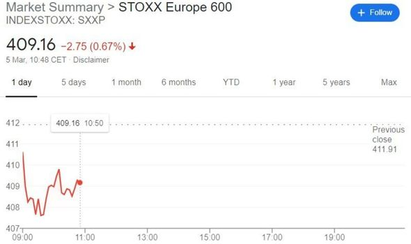 us stock market stoxx europe 600