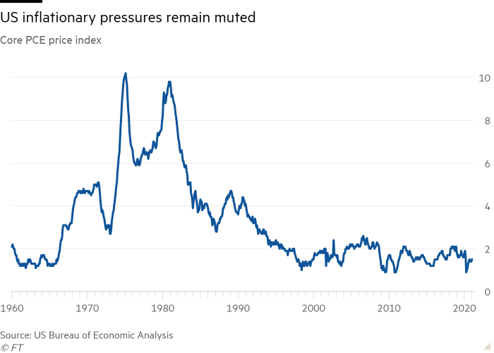Line chart of Core PCE price index showing US inflationary pressures remain muted