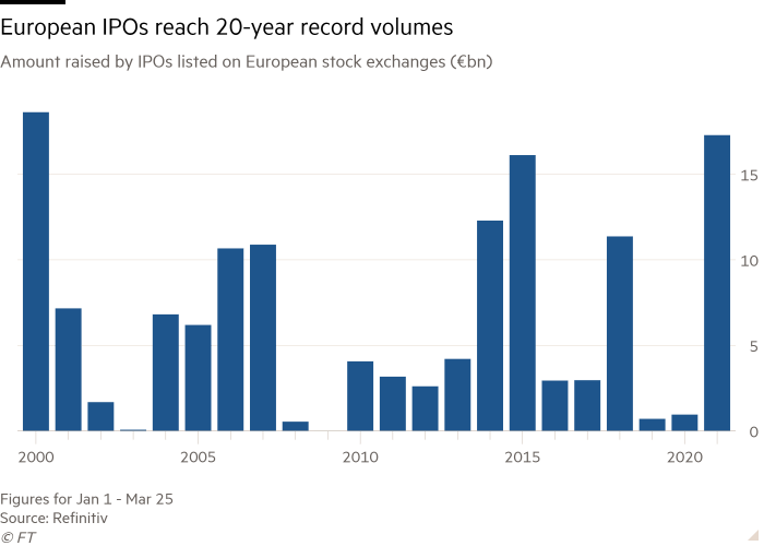 Column chart of Amount raised by IPOs listed on European stock exchanges (€bn) showing European IPOs reach 20-year record volumes