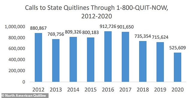 In 2020, there were more than 525,000 calls were made to state smoking quit hotlines through that national number 1-800-QUIT-NOW, a 27% drop from the year before, a new report found