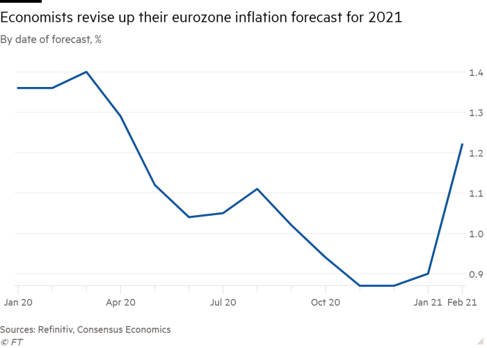 Line chart of By date of forecast, % showing Economists revise up their eurozone inflation forecast for 2021
