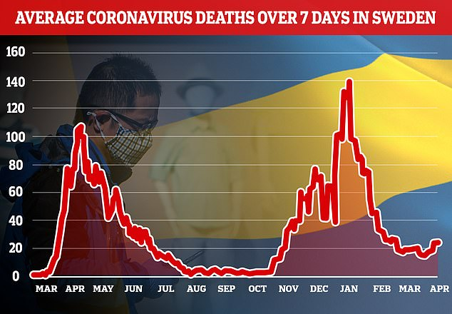 Graphs showing Sweden's seven-day rolling average number of new daily coronavirus infections (top) and related deaths (bottom). In Sweden, more than 265,000 people have had a vaccine shot since Friday, meaning 23.1 percent of the population above 18 have now received at least one injection