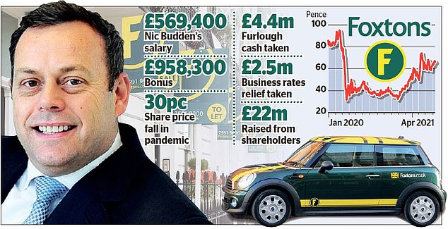 Bonus row: Foxtons bossNic Budden (pictured) was handed a bonus of £389,300 and £569,000 in shares for 2020