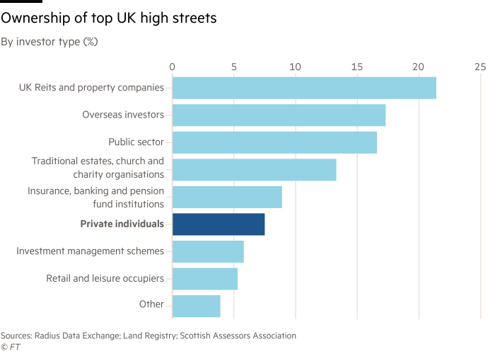 Ownership of top UK high streets