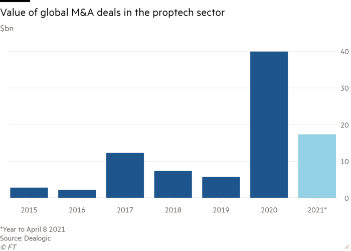 Column chart of $bn showing Value of global M&A deals in the proptech sector