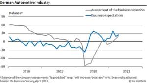 IFO survey of German car industry