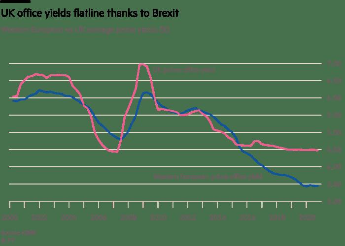 UK office yields flatline thanks to Brexit, Western European vs UK average prime yields (%)