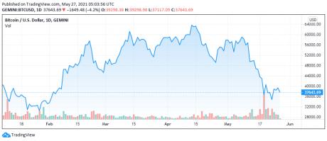 BTC price chart for 05/27/2021 - TradingView