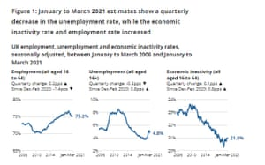 UK unemployment data, Q1 2021