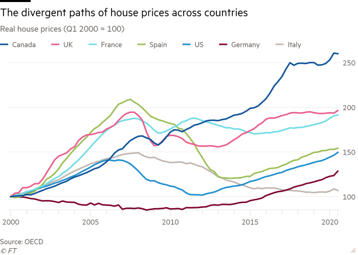 Line chart of Real house prices (Q1 2000 = 100) showing The divergent paths of house prices across countries