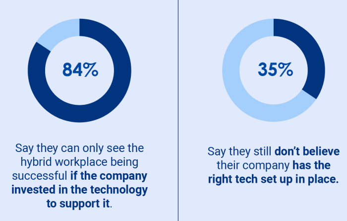 35% don't believe the company has the right tech in place