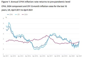 UK inflation to April 2021