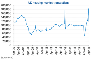 Nationwide house price transactions