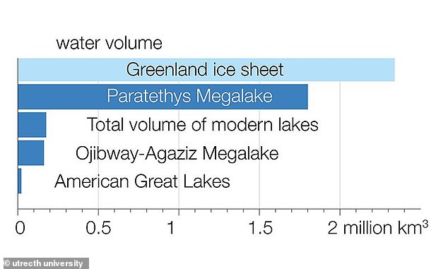 Water volume comparison between the Paratethys megalake and other waterbodies (lakes and ice-sheets).Paratethys contained more water than 10 times the volume of all modern lakes combined