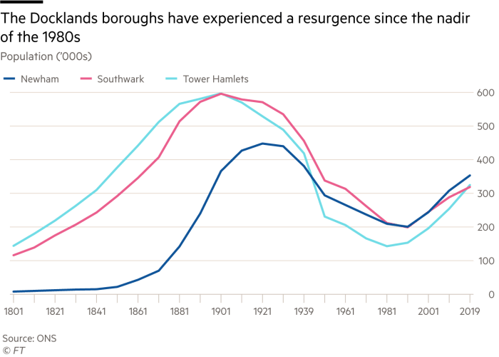 Chart showing how the Docklands boroughs have experienced a resurgence since the nadir of the 1980s