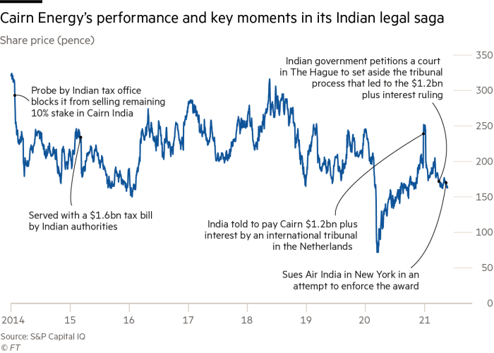 Cairn Energy's performance and key moments in its Indian legal saga
