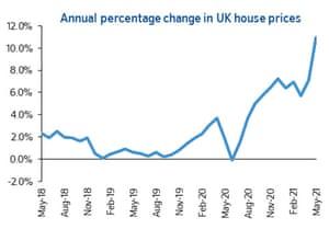 UK house price index