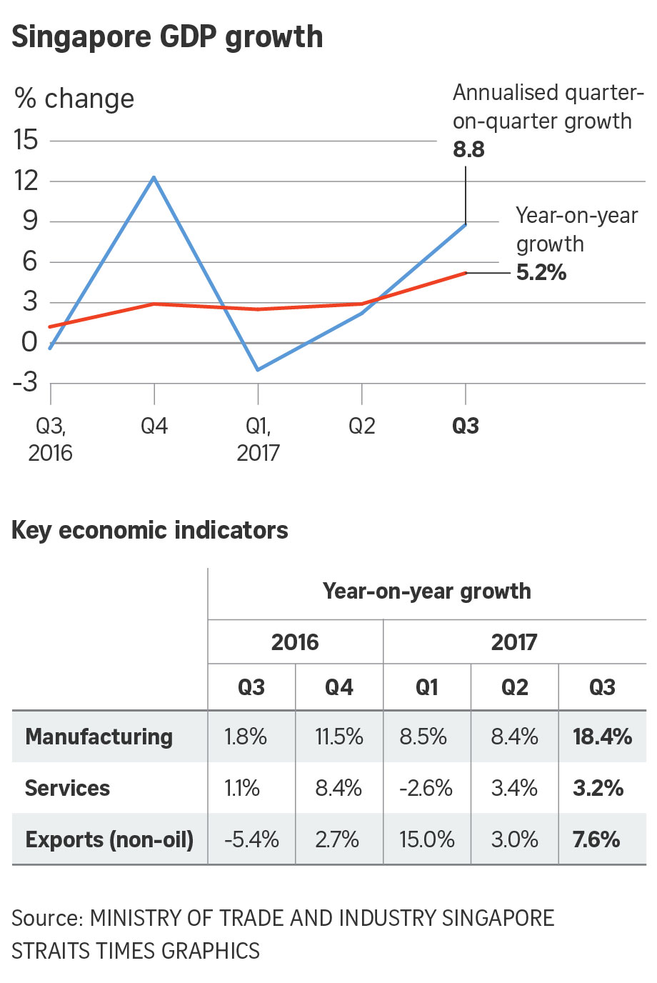 Singapore economy beats expectations with 5.2% growth in Q3. 2017 forecast raised to 3-3.5%. Government & Economy - THE BUSINESS TIMES