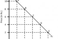 Measuring Price Elasticity of Supply: Percentage and