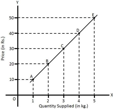 Image result for Supply Curve:- (Law of supply) –