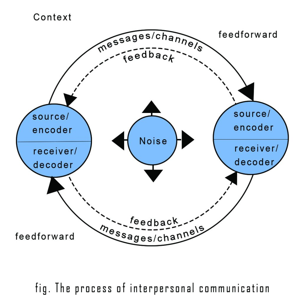 communication cycle diagram 92 honda accord stereo wiring interpersonal core concepts examples