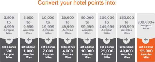 Bonus Aeroplan Miles by Converting Hotel Points