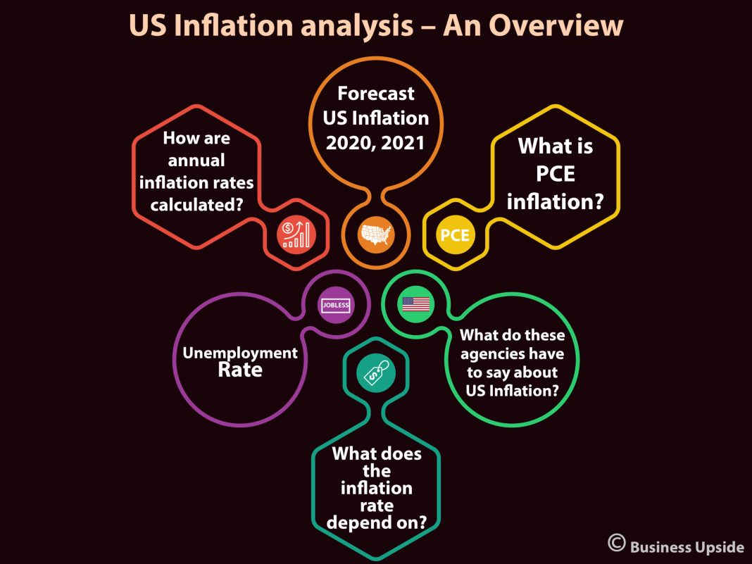 rate of inflation