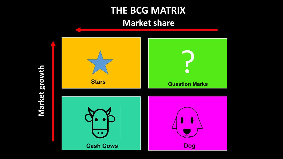 BCG-matrix