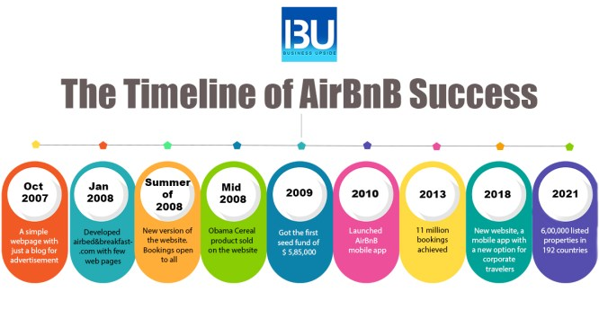 The Timeline of AirBnB Success