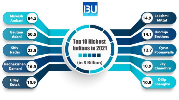 the top 10 richest person in India