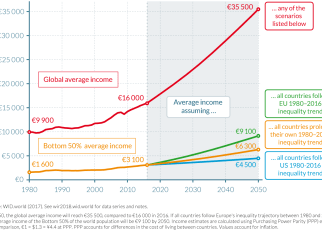 Should Countries Worry About Income Gaps Existing Between them?