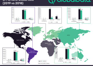 Oil and gas sector has dominated the Fortune Global 500 list of world's largest companies with a year-on-year (YoY) revenue growth of 23.4% in 2019, according to an analysis by GlobalData, a leading data and analytics company.
