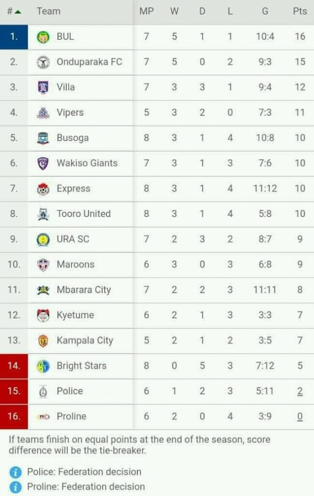 Table is not updated with yesterday's RESULTS: Uganda Police Football Club 1 Vipers SC 3, Mbarara City FC 1 Maroons 2 and SC Villa 2 Wakiso Giants Fc 0.