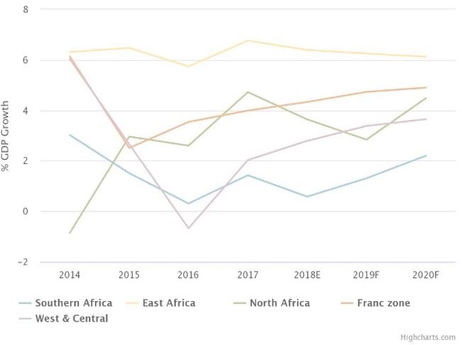 A report, commissioned by ICAEW and produced by partner and forecaster Oxford Economics, predicts that Africa's growth rate is set for a sluggish pace after a disruption in oil production in North Africa and with low international oil prices in Francophone Africa.