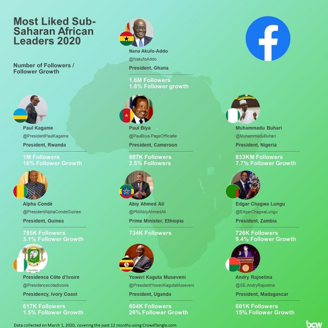 However, on the continent, the most followed President on Facebook is Ghana's President Nana Akufo-Addo with 1.6 million likes, ahead of Rwanda's Paul Kagame.