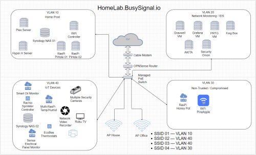 small resolution of  ram to the vm server and then adding a 4 port nic to dedicate some vlans right on the nic to the switch i finally got the network diagram together
