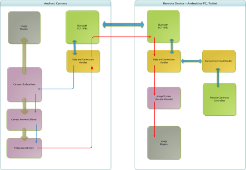 small resolution of camera remote android app functional diagram and remote control mode implementation diagram