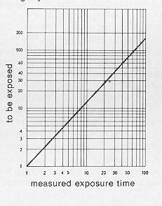 Gossen Lunasix3 System exposure meter user manual