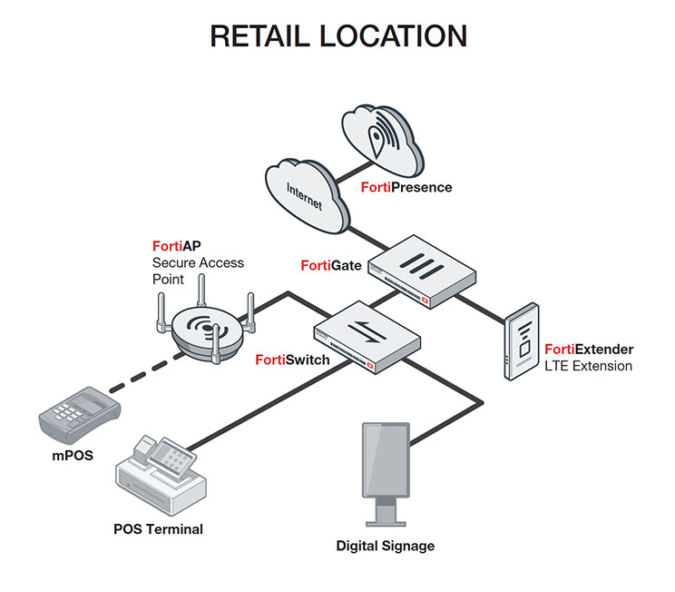 Connect and Secure Distributed Retail Locations