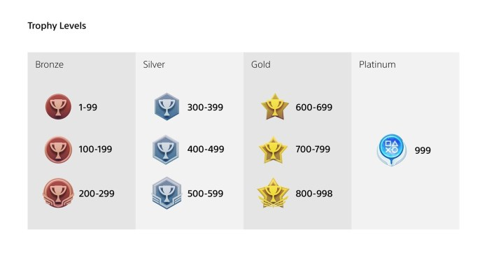 PlayStation Trophies Will Be Changing Soon, Ahead Of PS5 Release