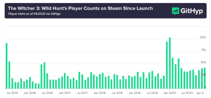 Cyberpunk 2077 Lost 79% Of Its Playerbase on Steam Since The Game's Launch