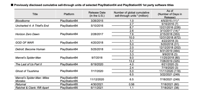 Sony Announces PS5 Sales Numbers, Admits Putting MLB On Xbox Was A Good Choice