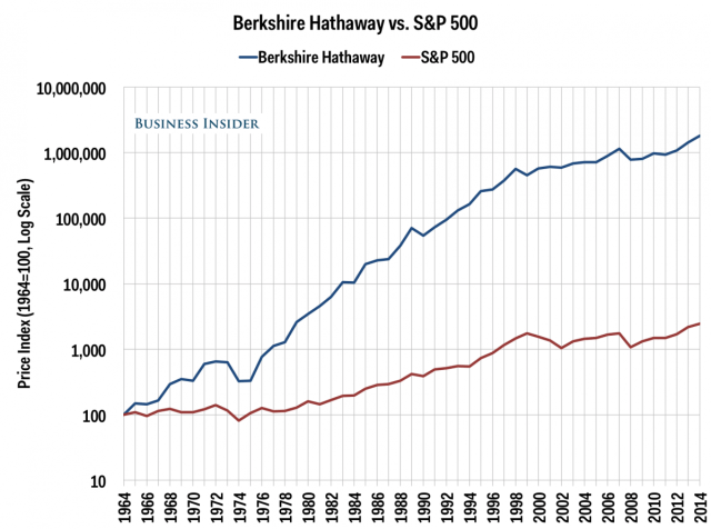 índice_S&P_warrenbuffett